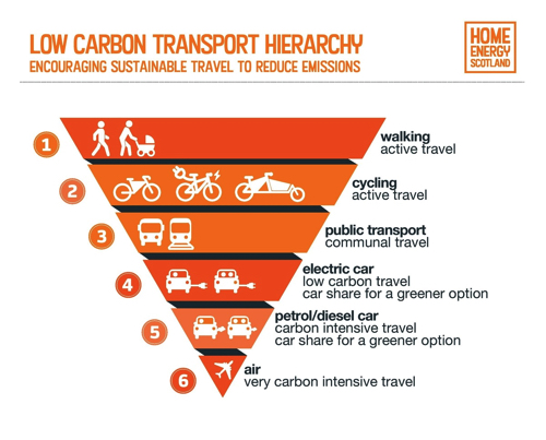 Low Carbon Transport Hierarchy